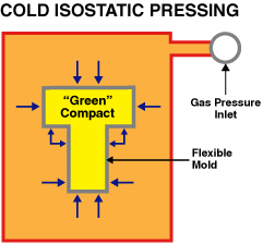 Cold Isostatic Pressing